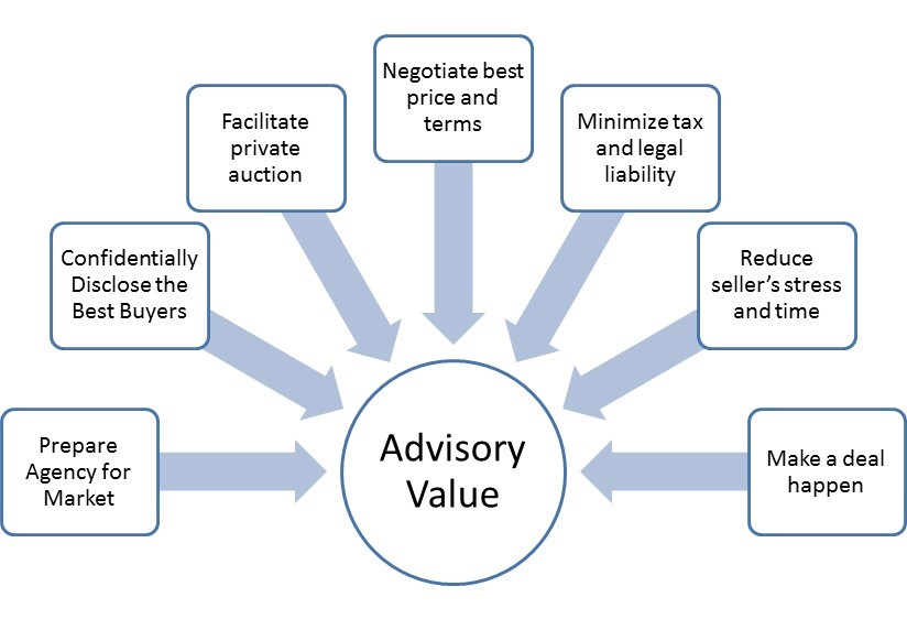 Value of M&A Advisor in Selling an Insurance Agency