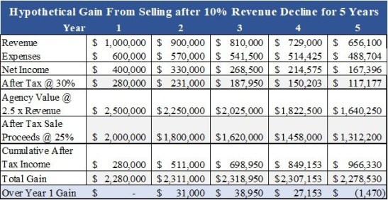 Agency value projection with revenue decline