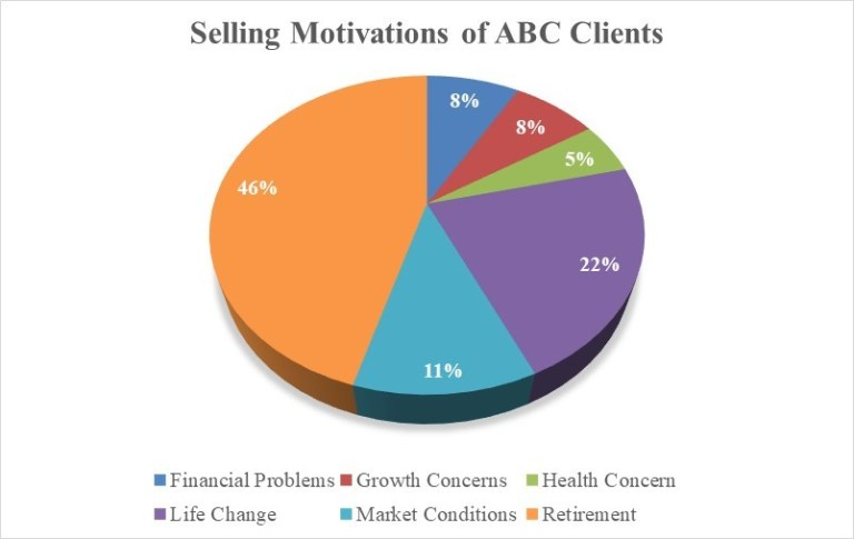 motivations for selling insurance agency