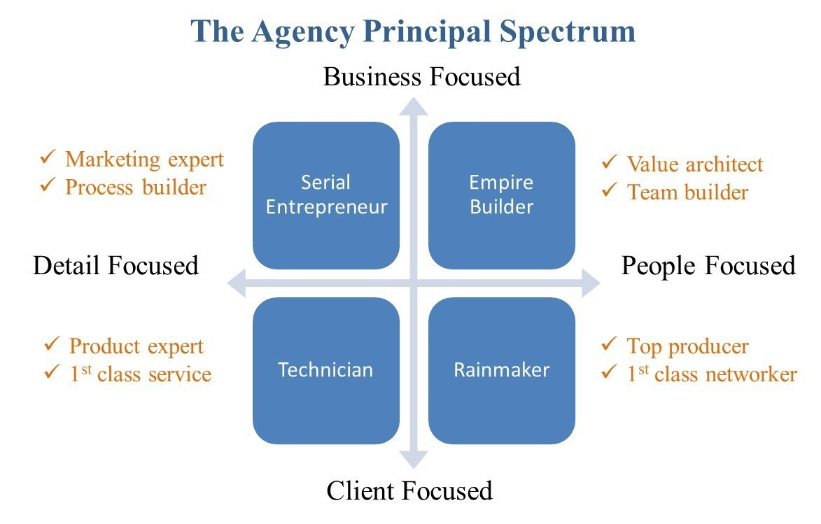 types of agency owners