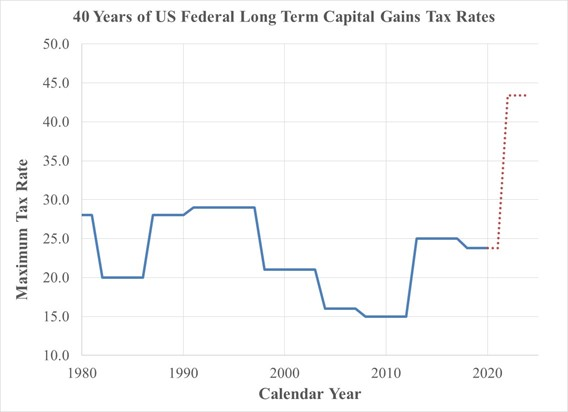 Capital Gains Tax Rate History